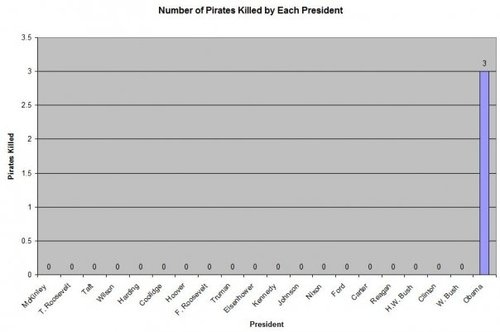 Number of Pirates Killed By Each President