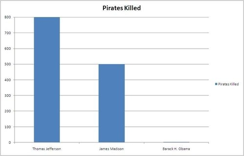 Another Pirate-Killing President Chart