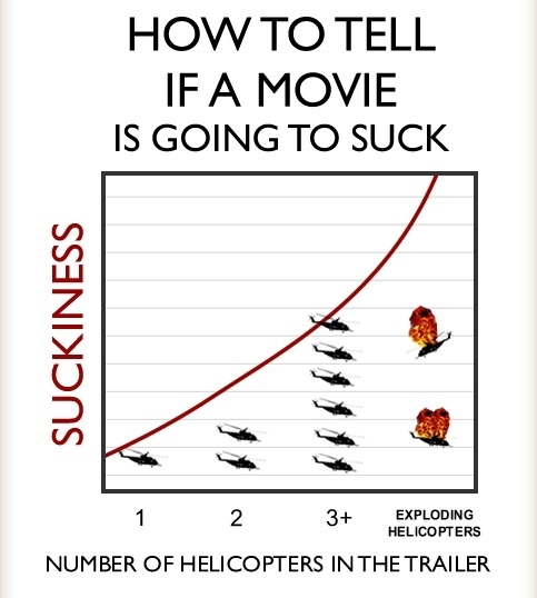 How to Tell if a Movie is Going to Suck