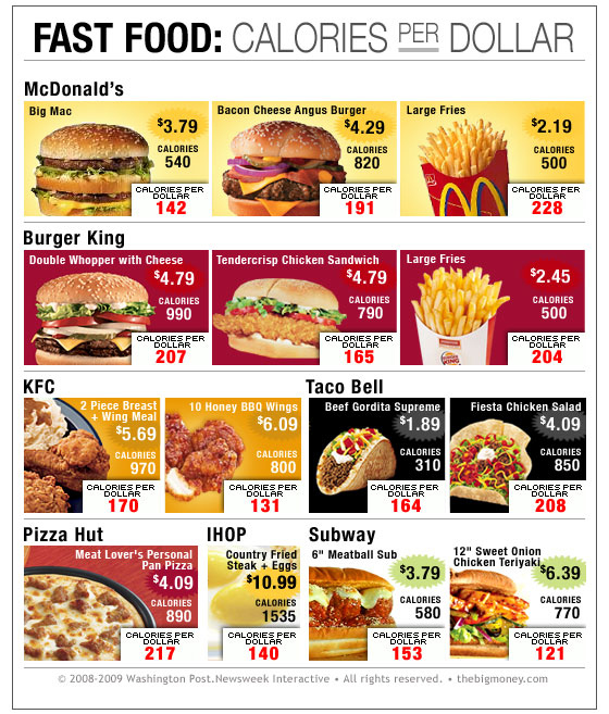 Fast Food Calories Per Dollar
