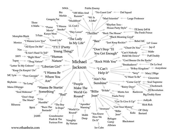 Michael Jackson Sample Map