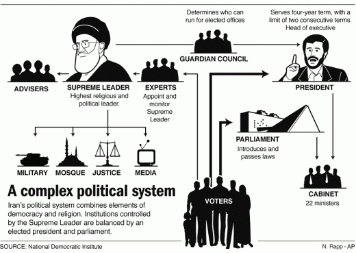 How Iran Works