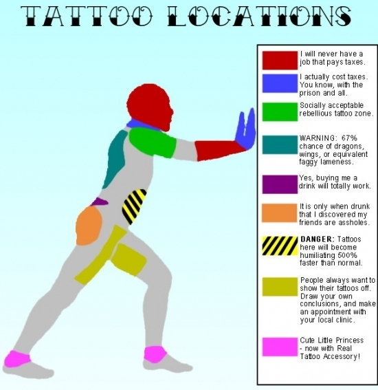 Tattoo Location Guide