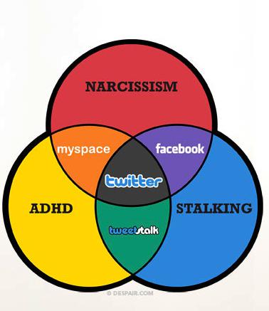 Social Media Personality Disorders