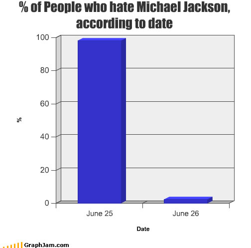People Who Hate Michael Jackson By Date