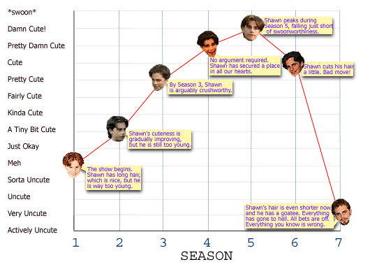 Historical Rider Strong Hotness Chart