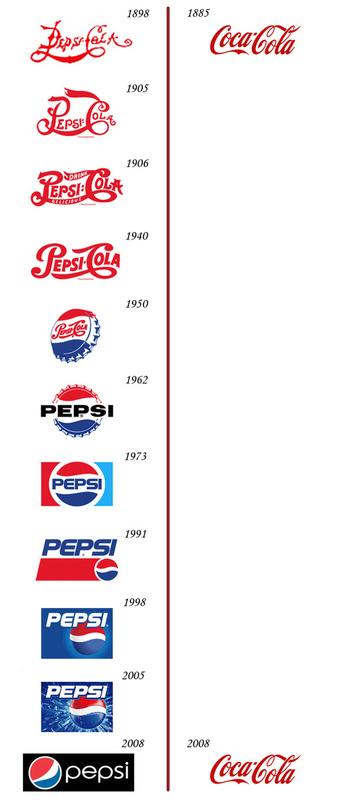 Pepsi/Coke Logo Evolution