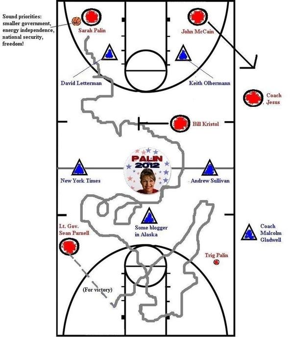 Palin's 'Full-Court Press' Metaphor Diagrammed