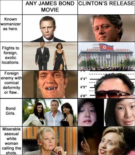 James Bond vs. Bill Clinton