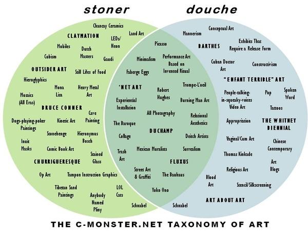 Taxonomy of Art
