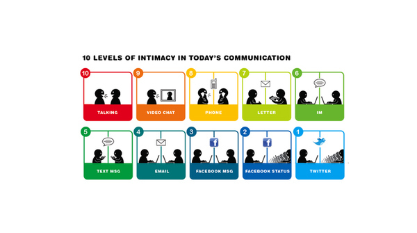 10 Levels of Communication Intimacy