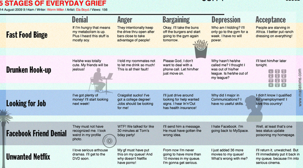 5 Stages Of Grief For Every Day