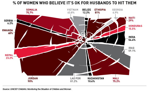 International Womens' Attitudes Towards Domestic Violence Chart