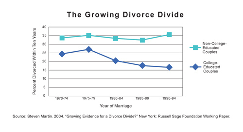 Divorce Rates In College Grads Vs. Non