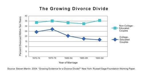 Divorce Rates In College Grads Vs. Non