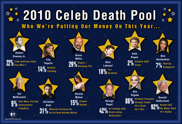 2010 Celebrity Death Pool