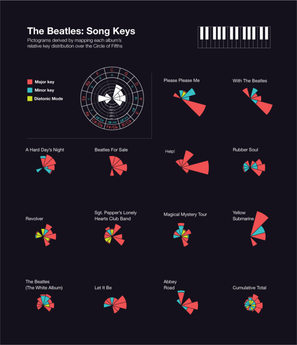 Charting The Beatles