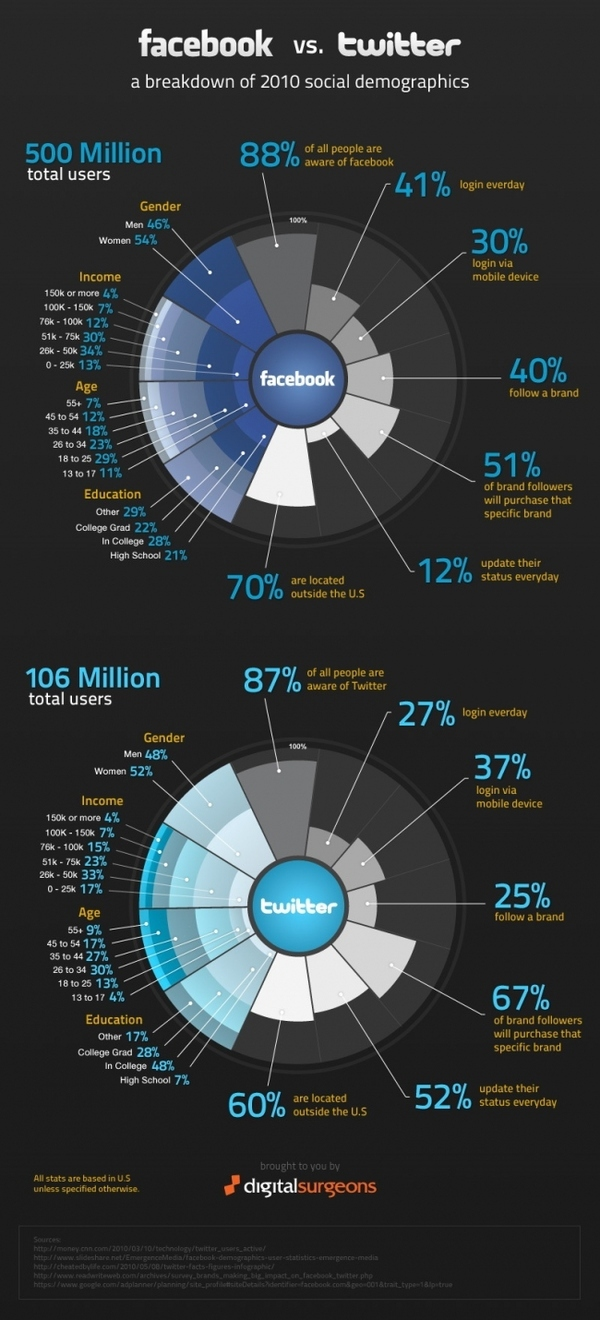 Facebook Vs. Twitter: The Infographic