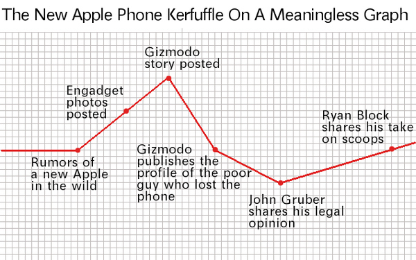 Leaked Apple iPhone: The Graph You Don't Need