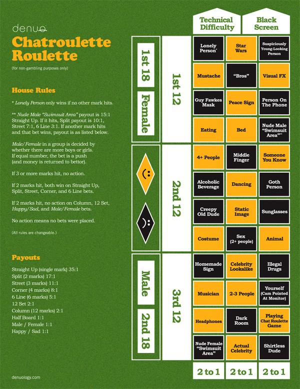 Chatroulette...Roulette