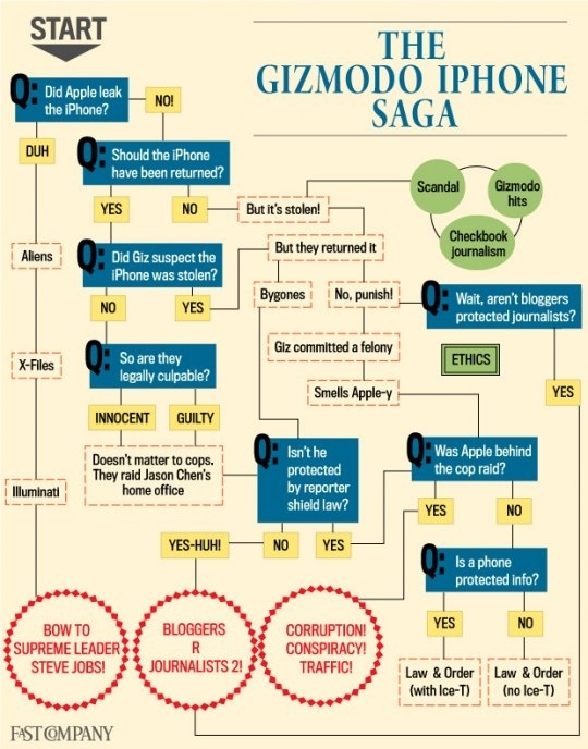 The Gizmodo iPhone Saga