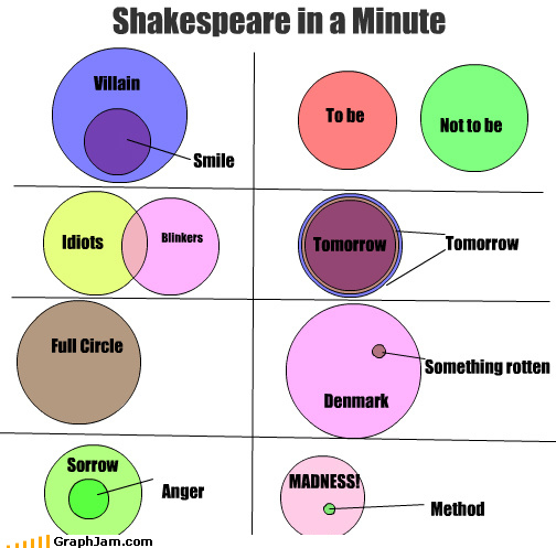 Shakespeare In A Minute