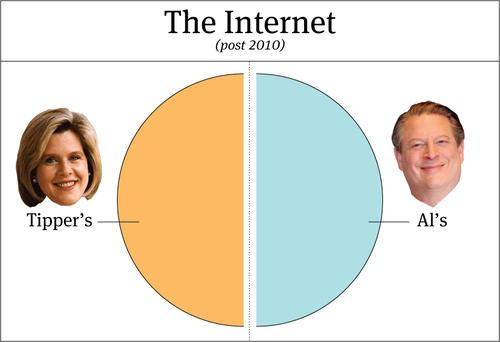 Internet Ownership Post-2010