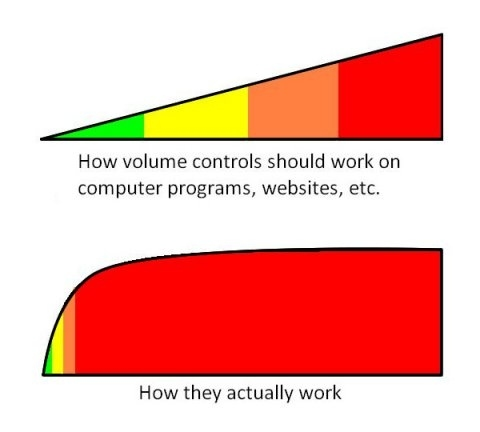How Computer Volume Control *Actually* Works