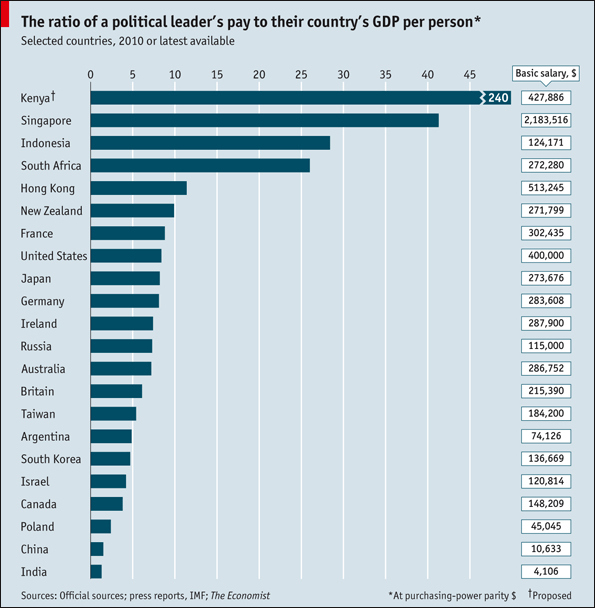 Political Leaders' Salary VS. GDP