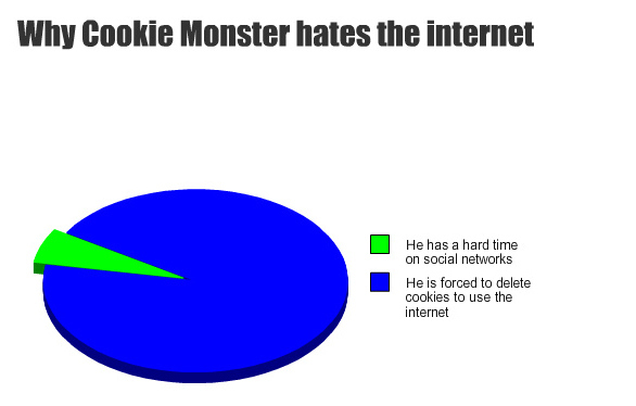 Why Cookie Monster Hates The Internet