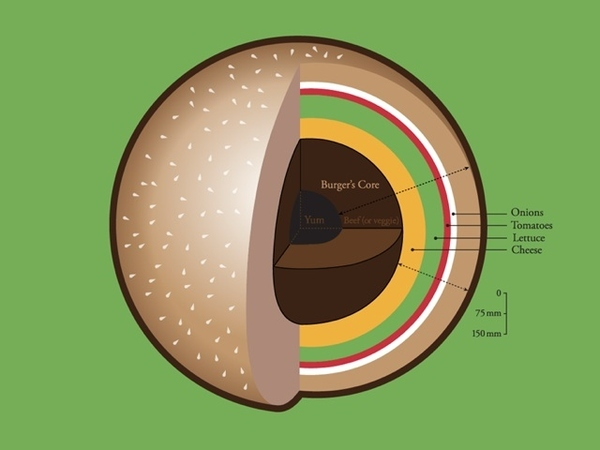 The Inner Core Of A Burger