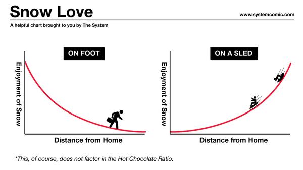 Snow Love Chart