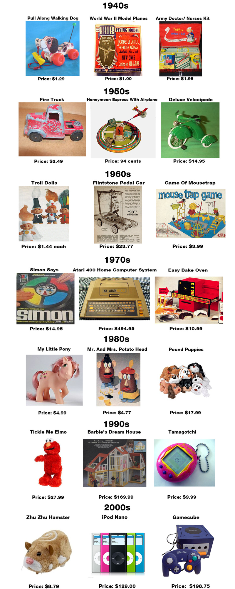 The Prices Of The Hottest Toys Through The Ages
