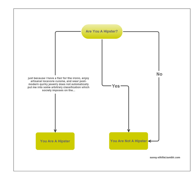 Flowchart: Are You a Hipster?