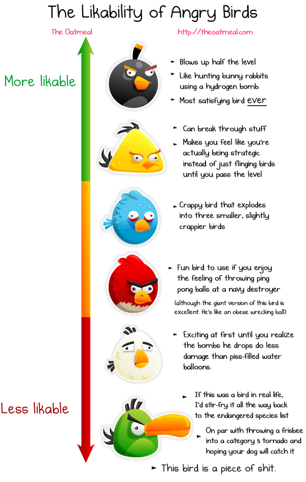 "The Likability Of Different ""Angry Birds"""