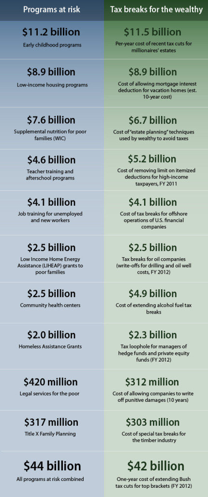 U.S. Budget Cuts Vs. Tax Breaks