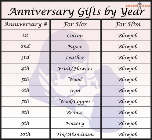 Anniversary gifts by year for 3 yr wedding anniversary gift for him
