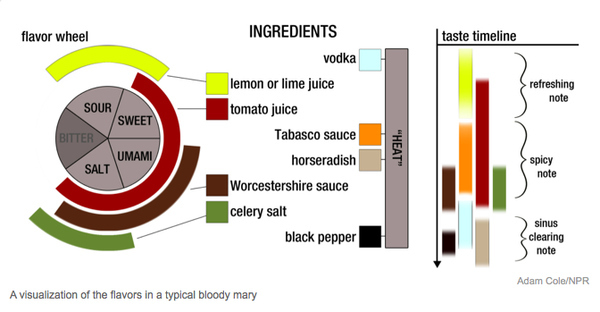 Chemistry Of A Bloody Mary