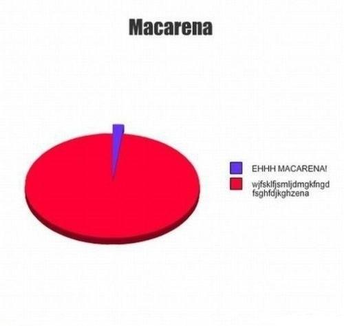 The Macarena