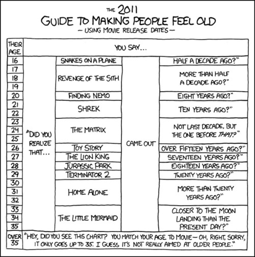 Guide To Making People Feel Old