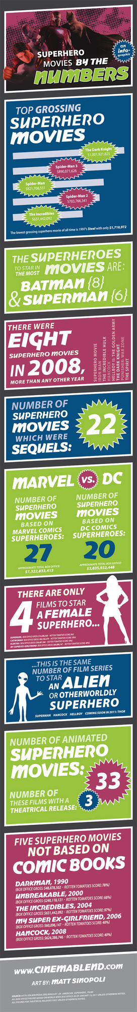 Superhero Movies By The Numbers, An Infographic