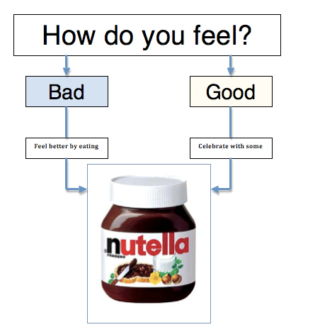 Should You Eat Nutella Chart
