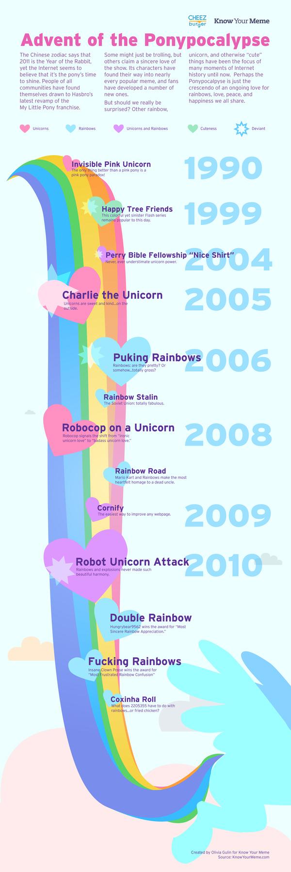 Infographic: Advent Of The Ponypocalypse
