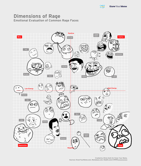 Dimensions of Rage Meme Faces