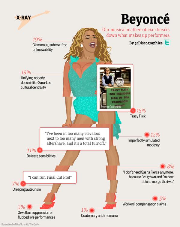 Beyoncé Infographic