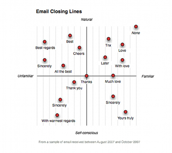 An Analysis Of Email Signatures