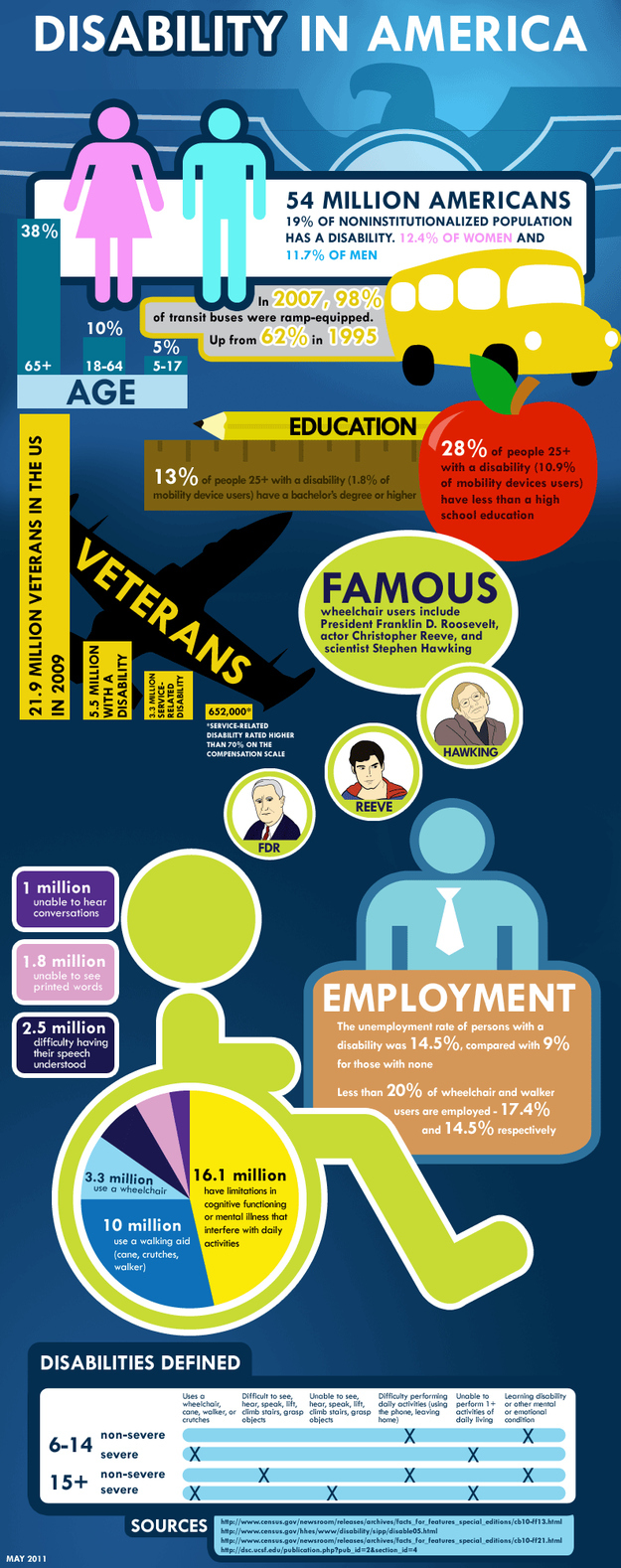 Disability in America [Infographic]