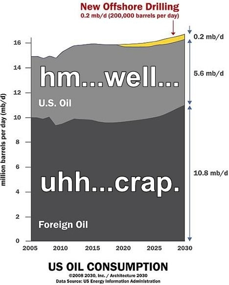 New Offshore Oil Drilling