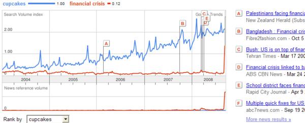 Cupcakes v. Financial Crisis