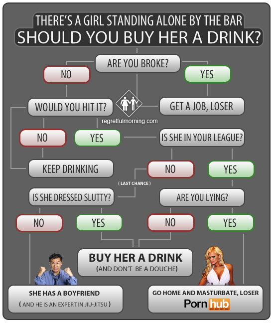 Should You Buy Her a Drink? Flowchart.